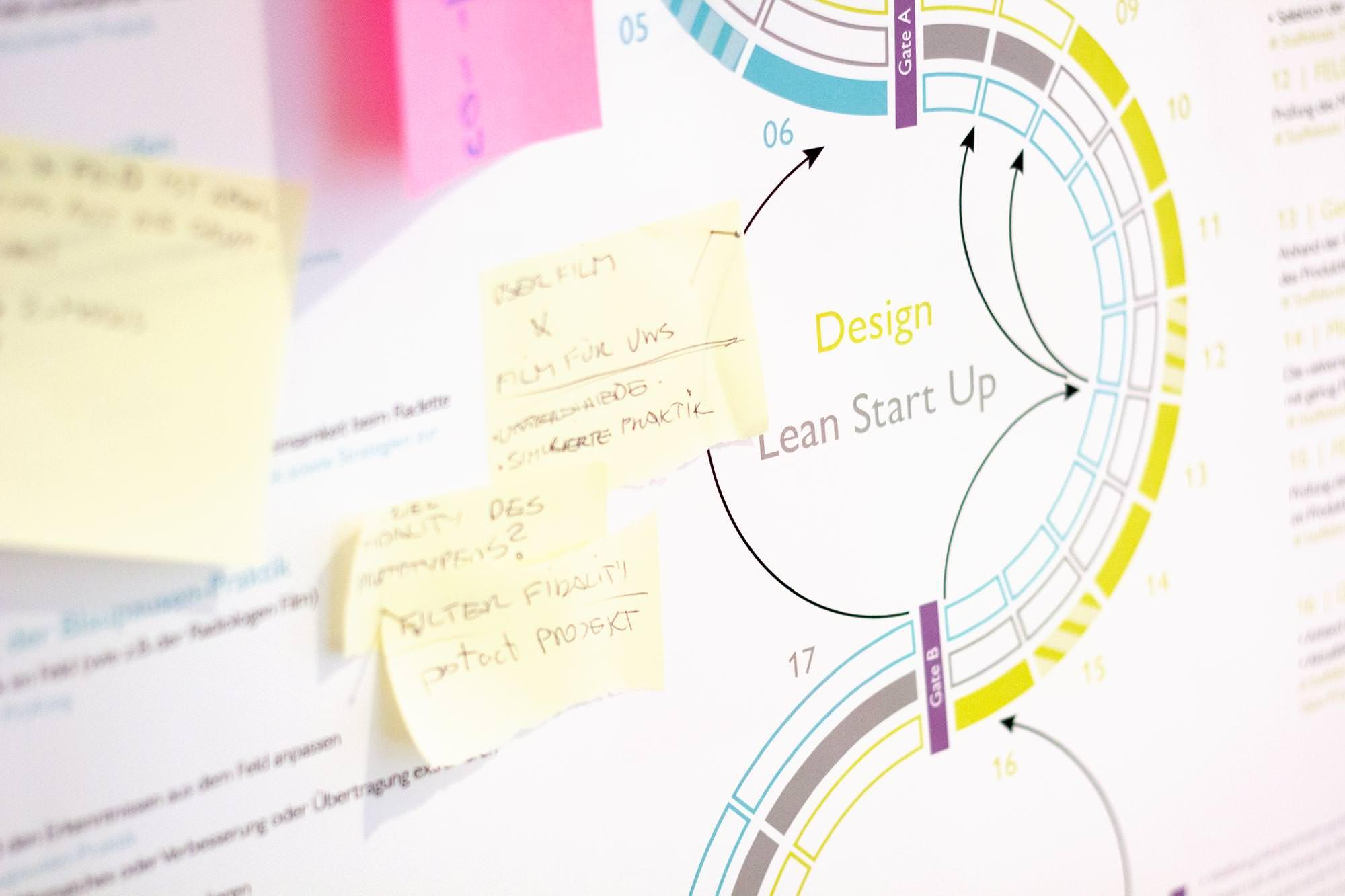 prozess-design