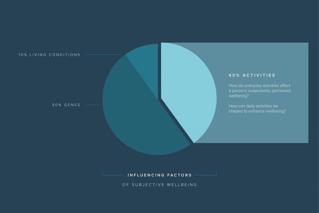 Fuelling design innovation through positive psychology